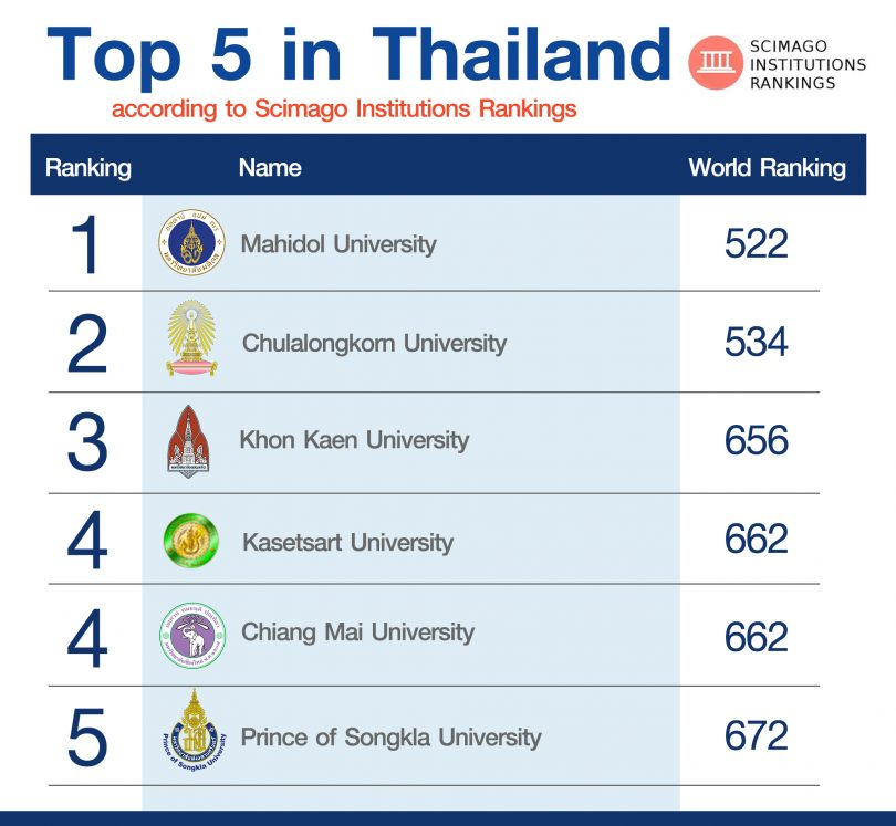 KKU flies high on world university ranking by SIR as a Thai's top three